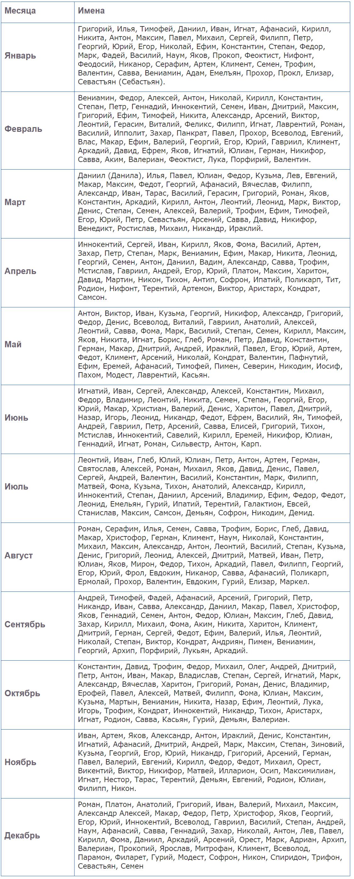 мужские церковные имена