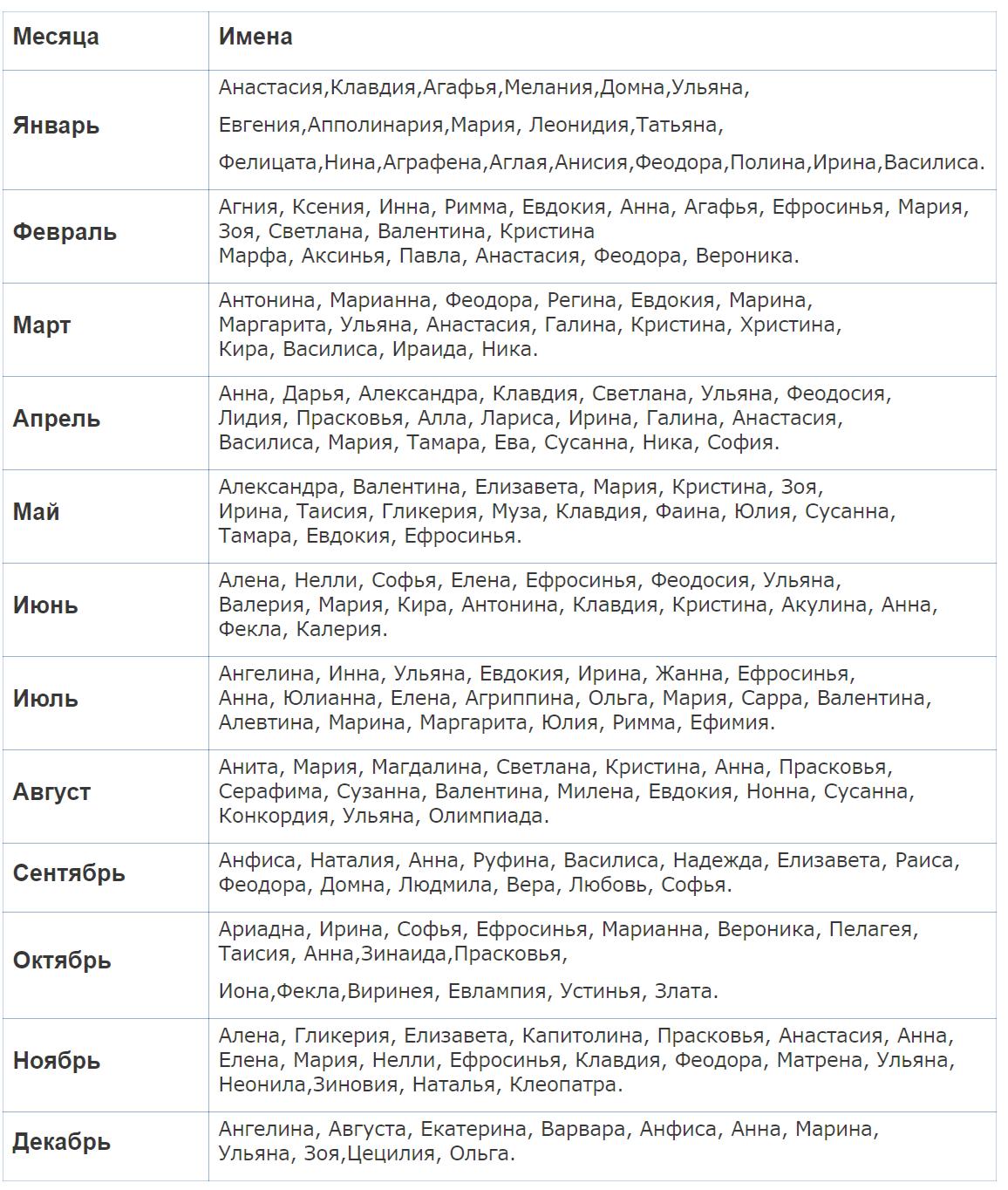 церковные имена для девочек