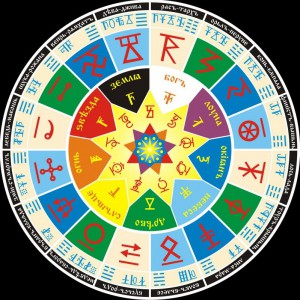 Описание Сварожьего круга
